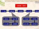 苏州装修装饰施工流程说明红黄蓝装饰提供水电施工工艺视频