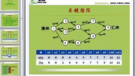 68关键路径(代码讲解)