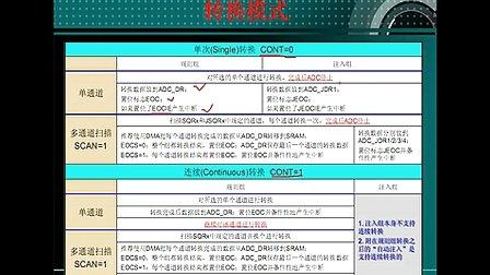 53--ADC模数转换(三)--刘凯老师STM32培训视频