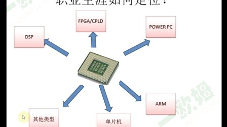 "PCB设计培训第五节---""庖丁解牛"" 法-剖析电路设计之PCB布局 2"