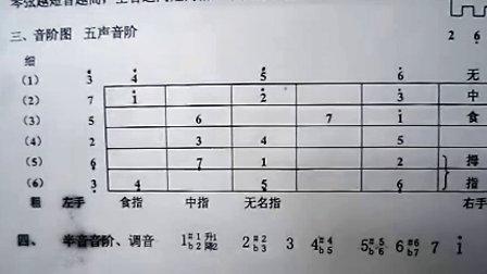 济南老刘吉他初级教程第二课 认识音阶(下)-竖笛指法教程第一课 音