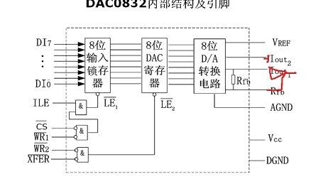 云龙电子51单片机视频教程008-数模转换(DA)工作原理及应用