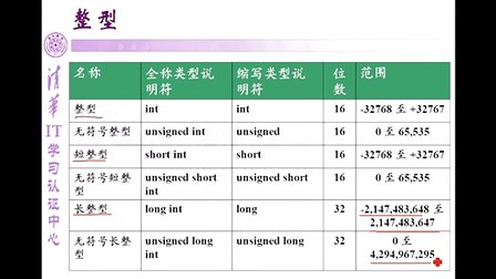 清华IT学习C语言第二讲变量和<font style='color:red;'>数据类型</font>(宏图赖国荣)