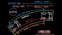 [四驅車]如何快速過彎?99%的人都不知道這其中的奧秘……