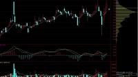 股票k线短线高级战法-股票分析师-股票 涨停